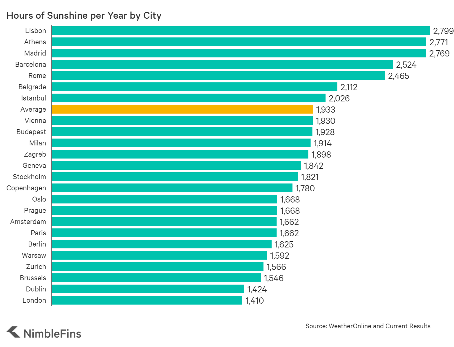 chart showing the average annual hours of sunshine by city