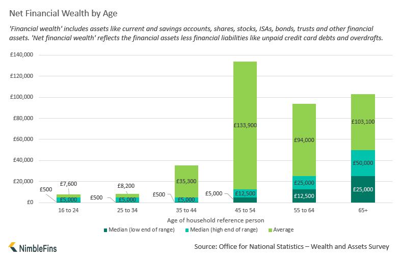 Chart showing average household savings per year UK