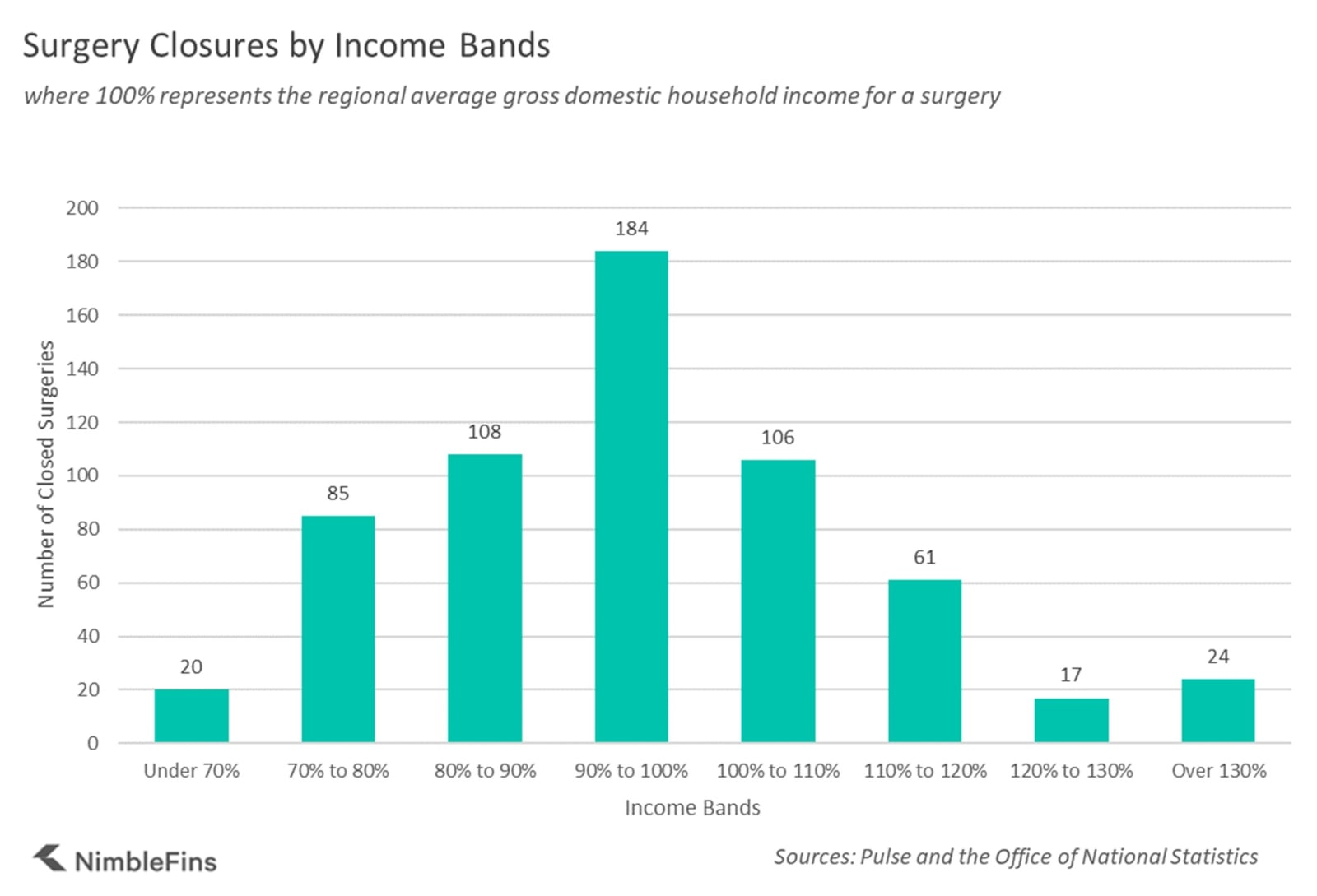 Chart showing the income bands ares where there were closed NHS surgeries
