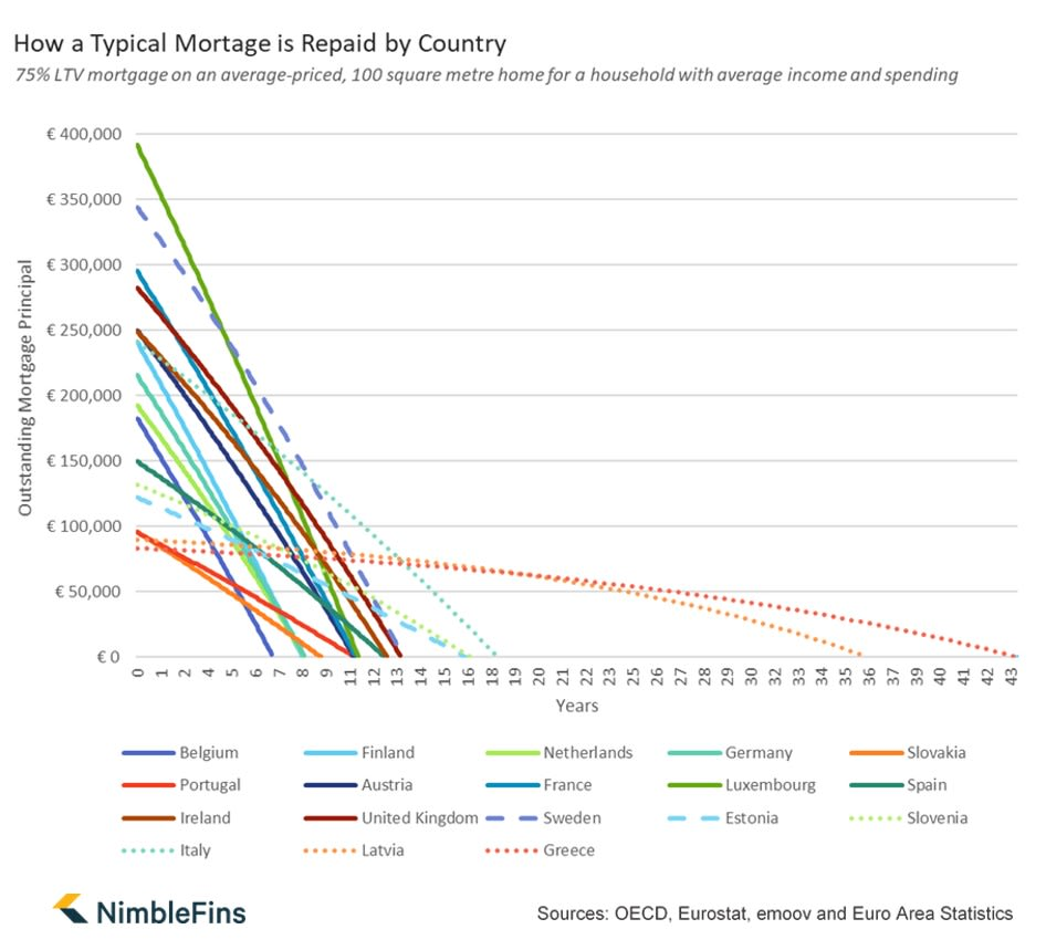 chart showing mortgage repayment by country