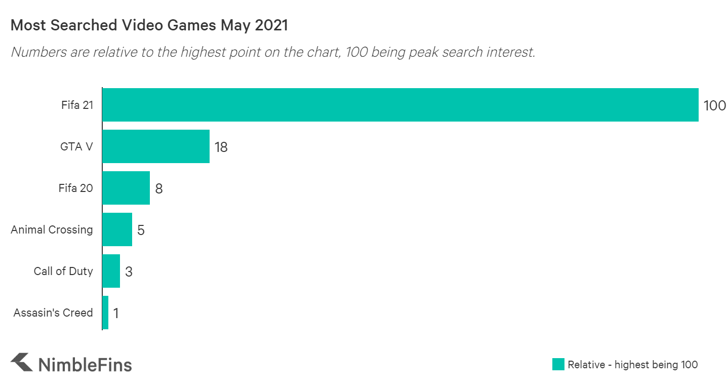 Chart showing the most popular video games in the UK in May 2021