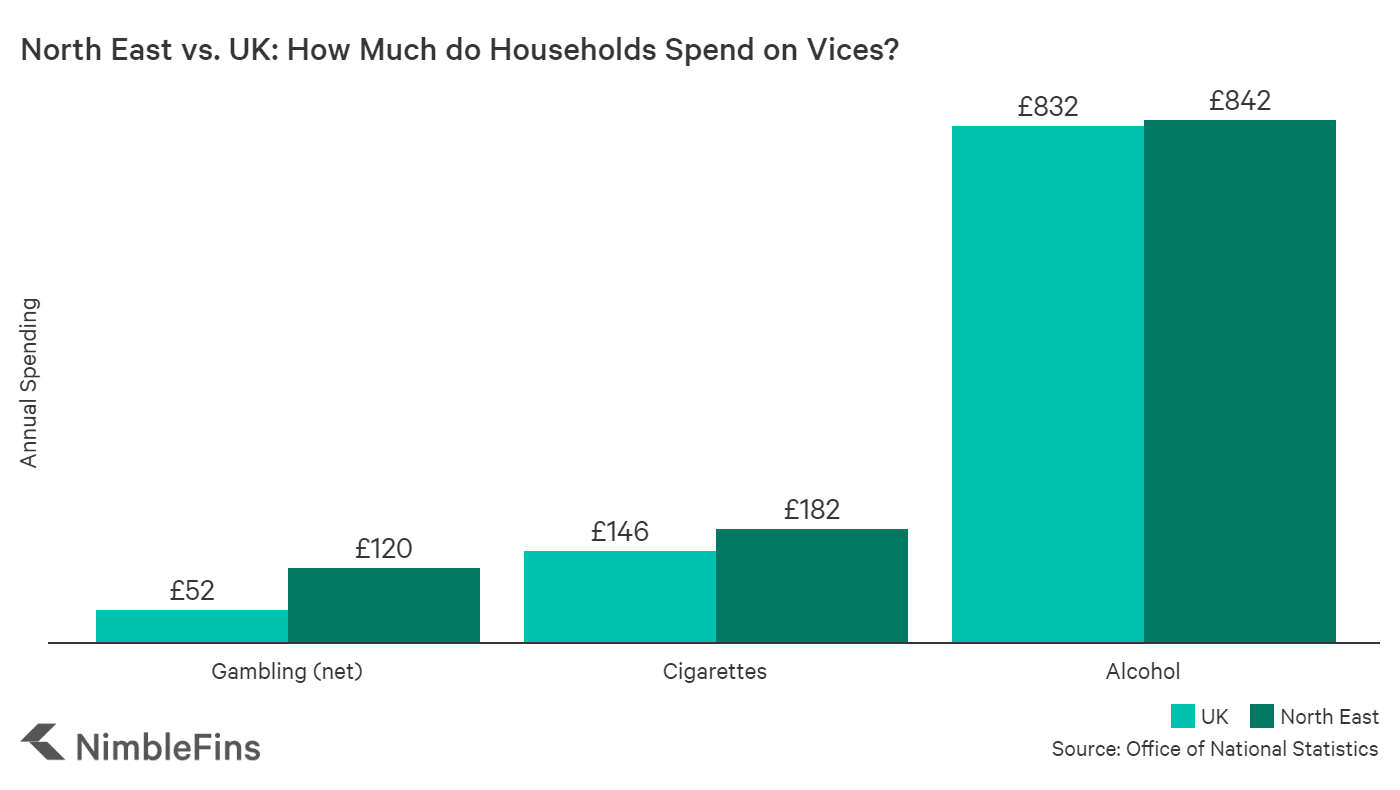 Chart showing how spending on vices in the NE compares to the UK