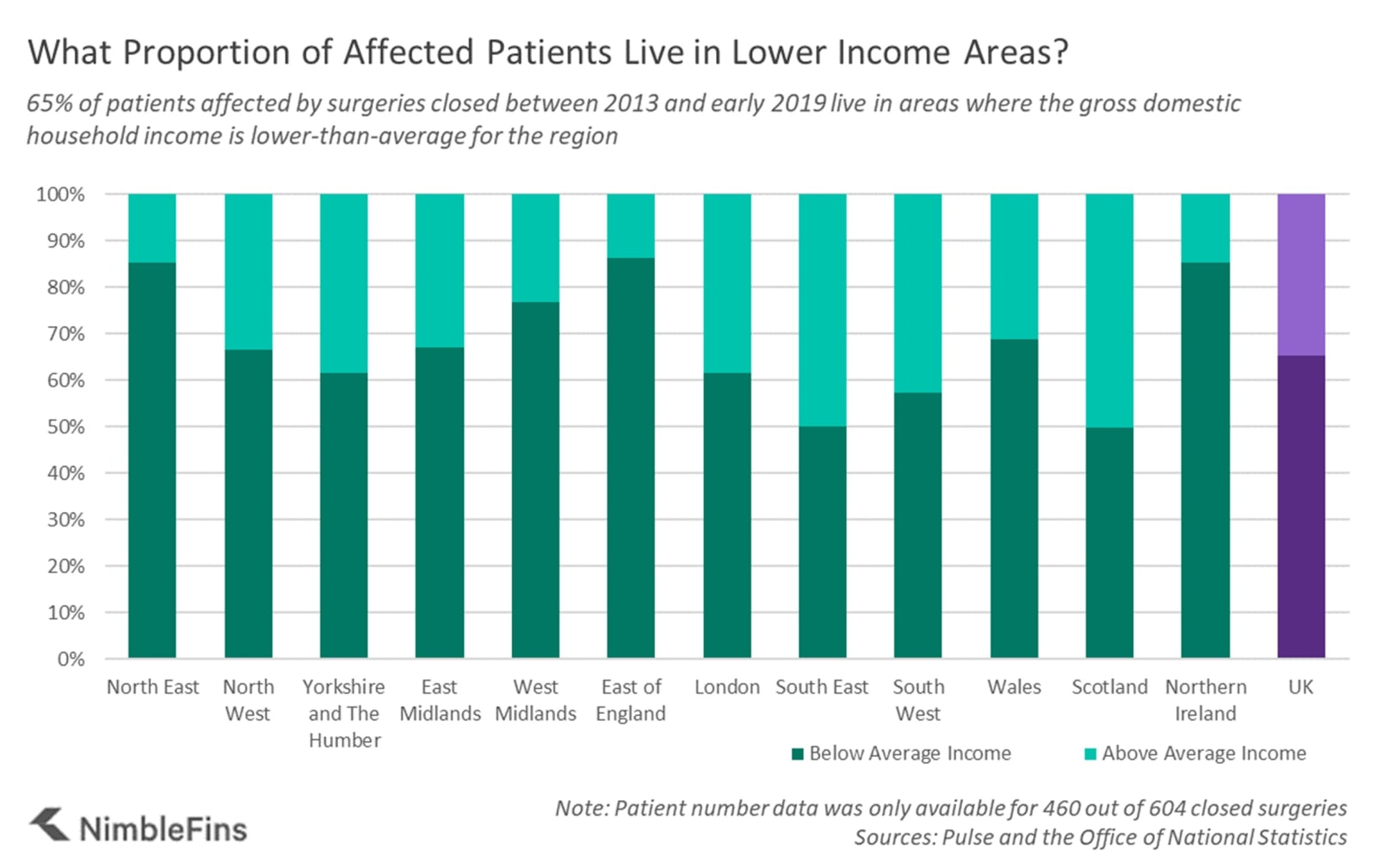 Chart showing the proportion of patients affected by NHS surgery closures who live in lower income areas