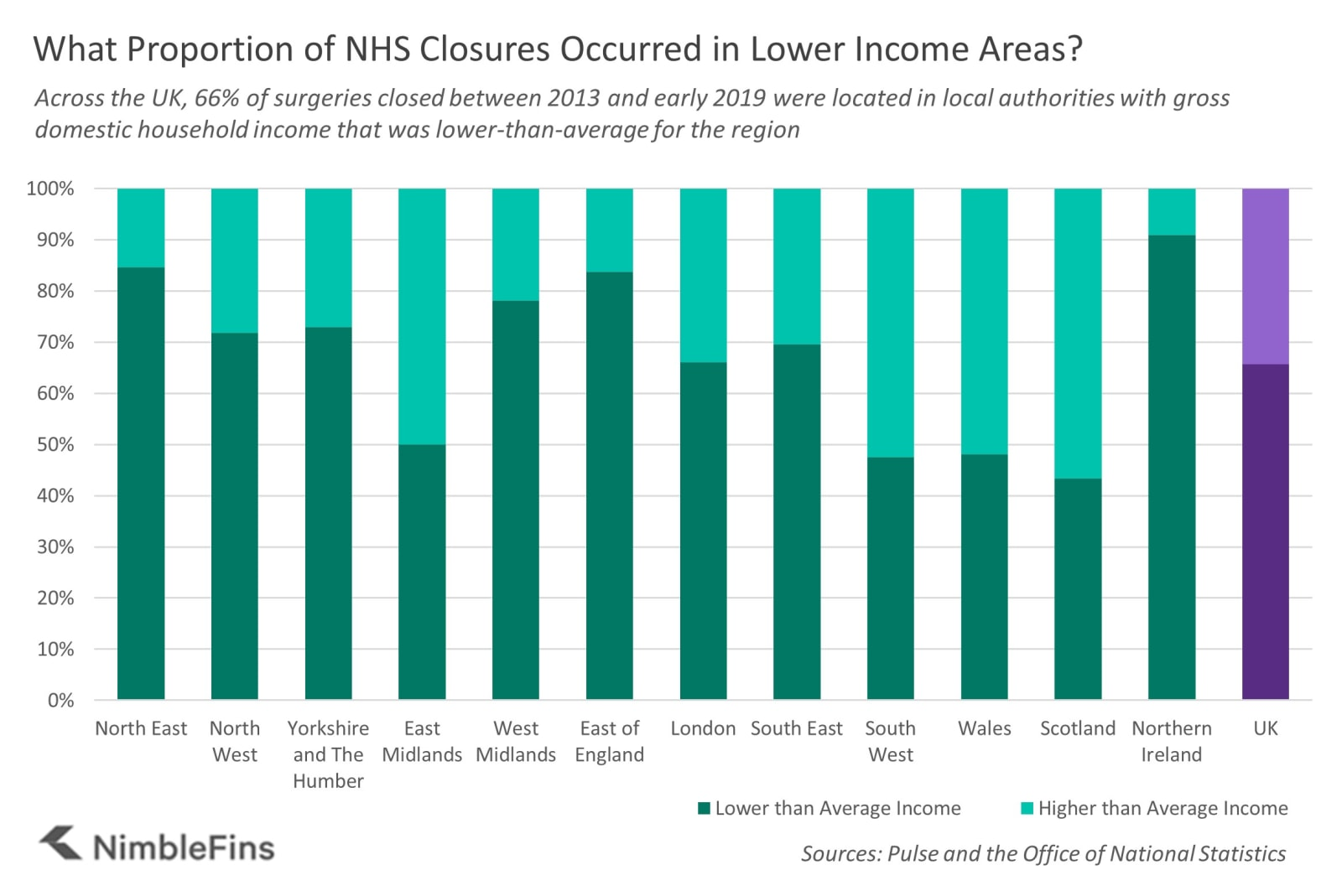 Chart showing the proportion of surgeries that were closed in low and high income areas