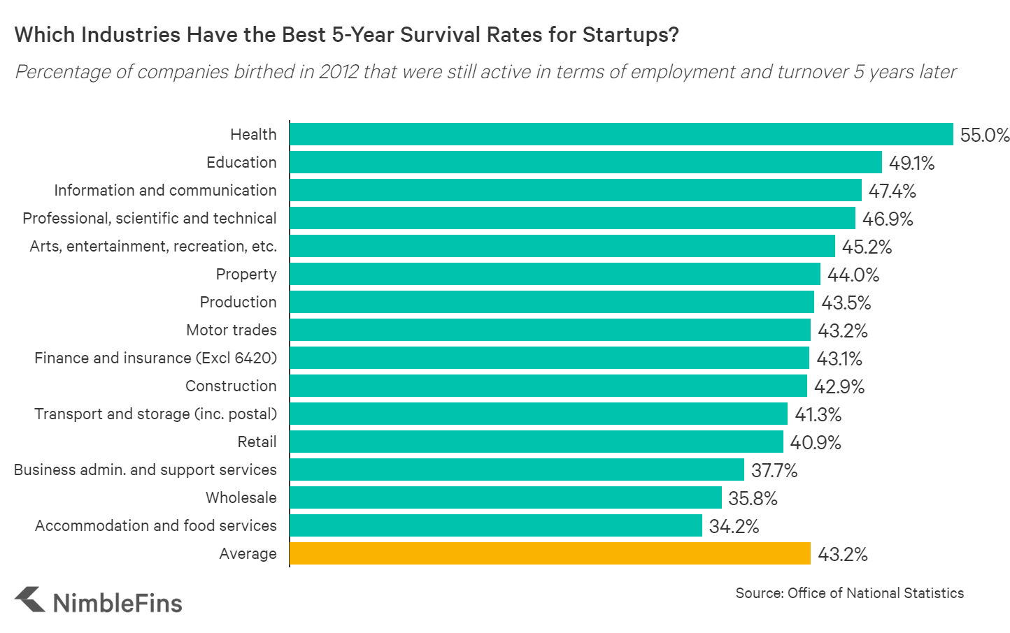chart showing UK startup survival rates by industry