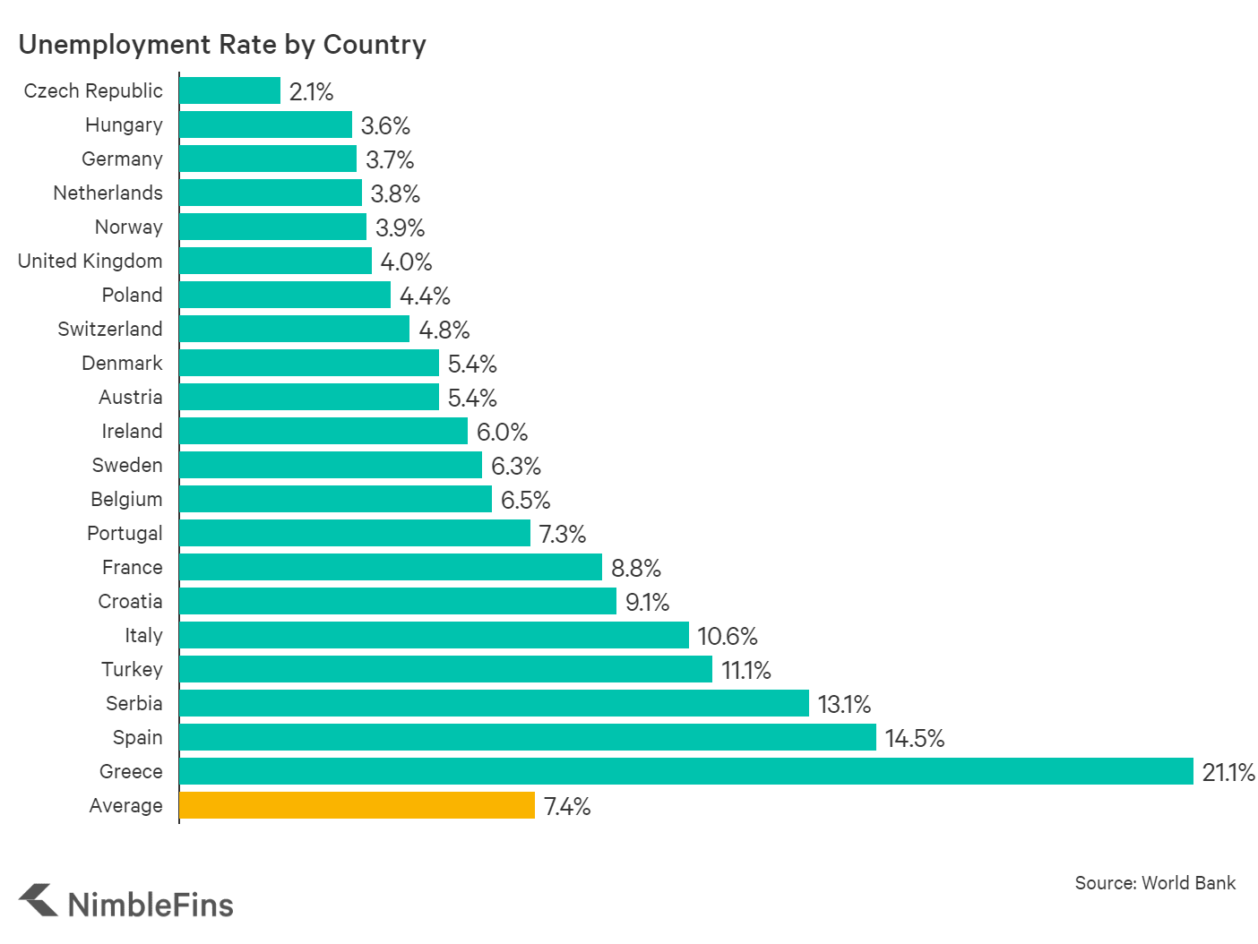 chart showing the unemployment rate in EU countries