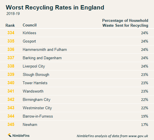 Chart showing which areas in England have the worst recycling rates