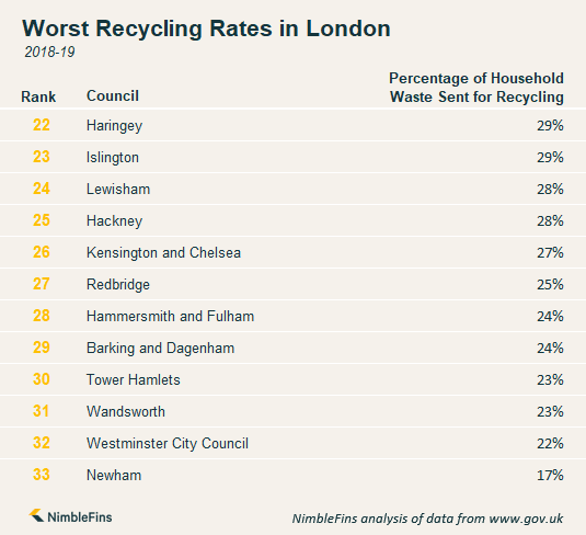 Chart showing which areas in London have the worst recycling rates