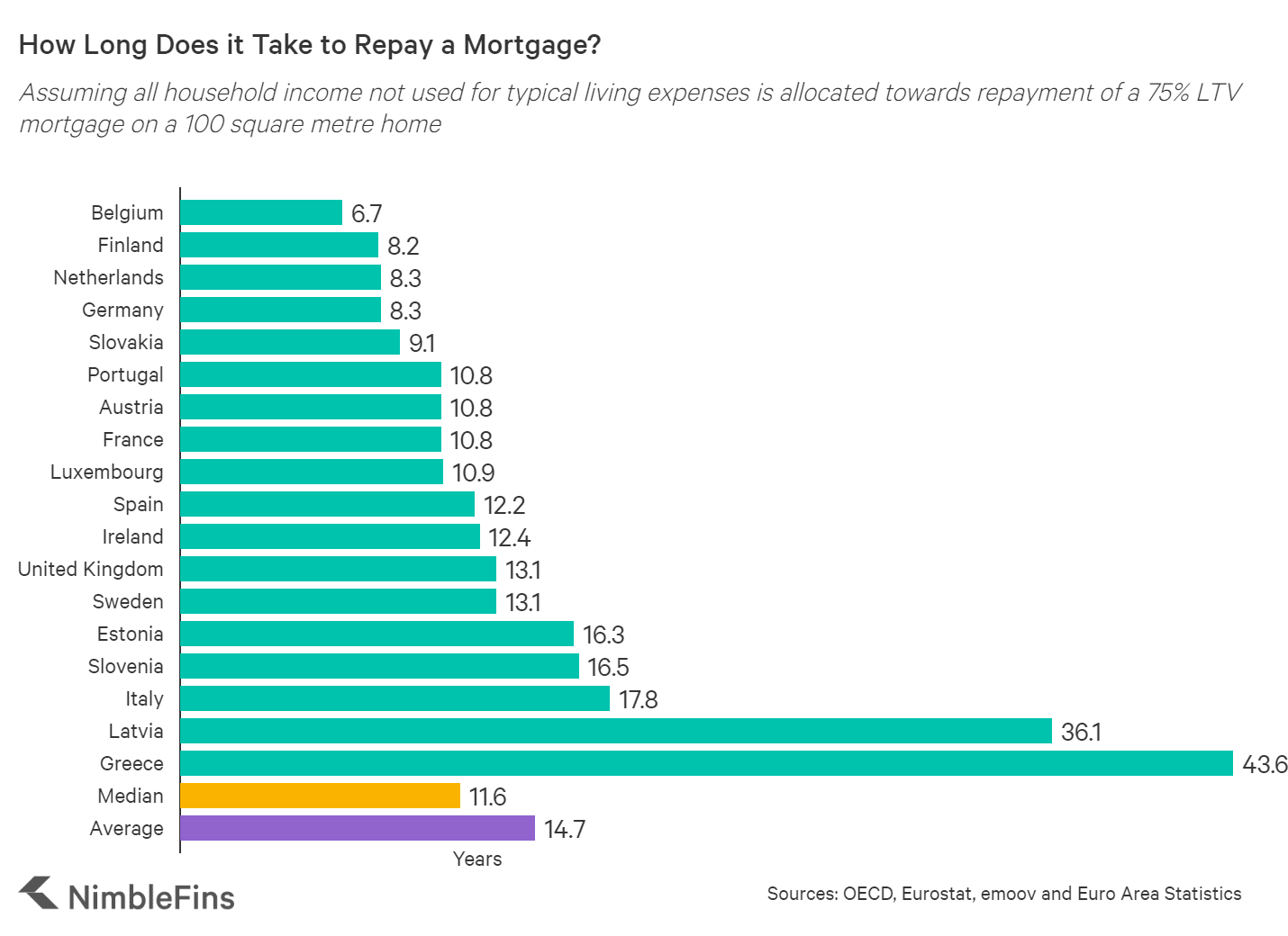 chart showing the number of years it would take to repay a mortgage in different European cities