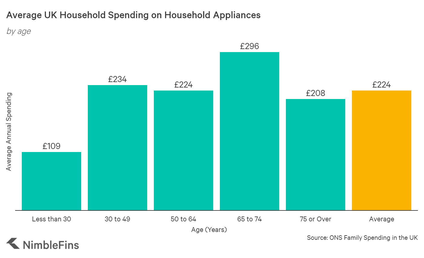 chart showing household spending on appliances by age