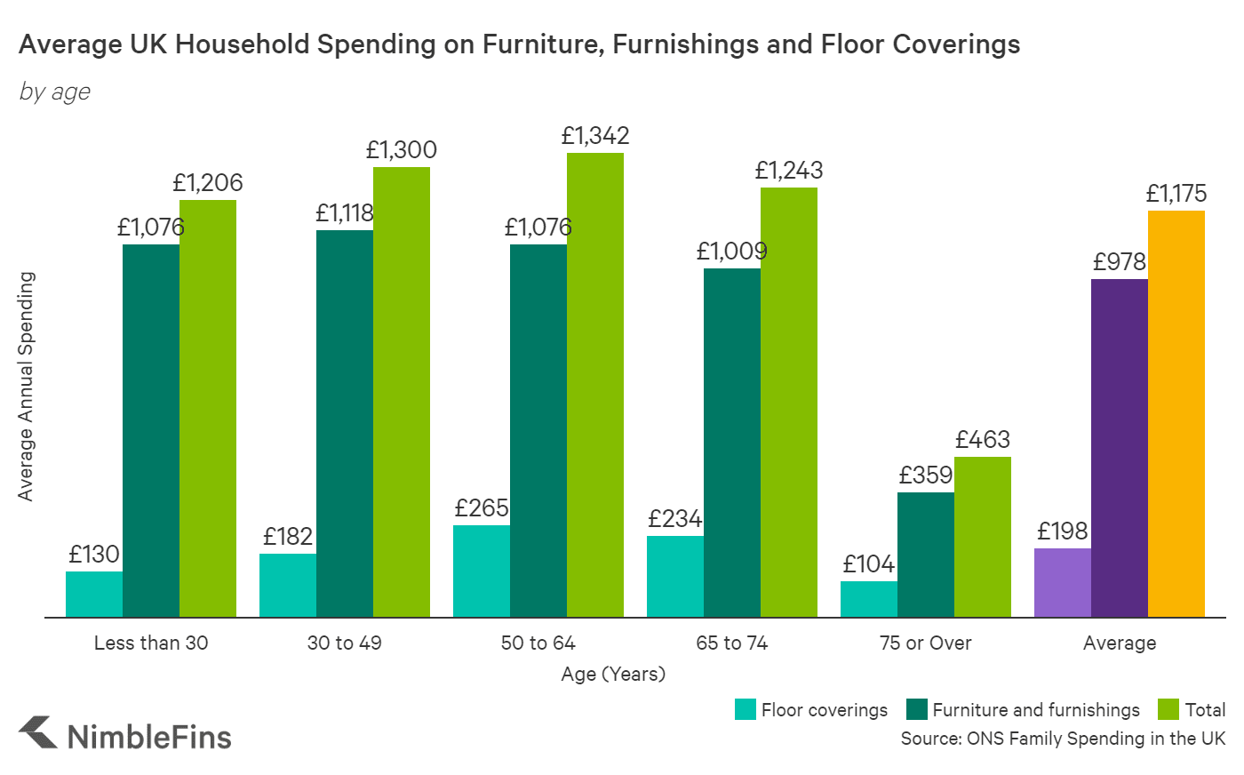 chart showing household spending on furniture by age