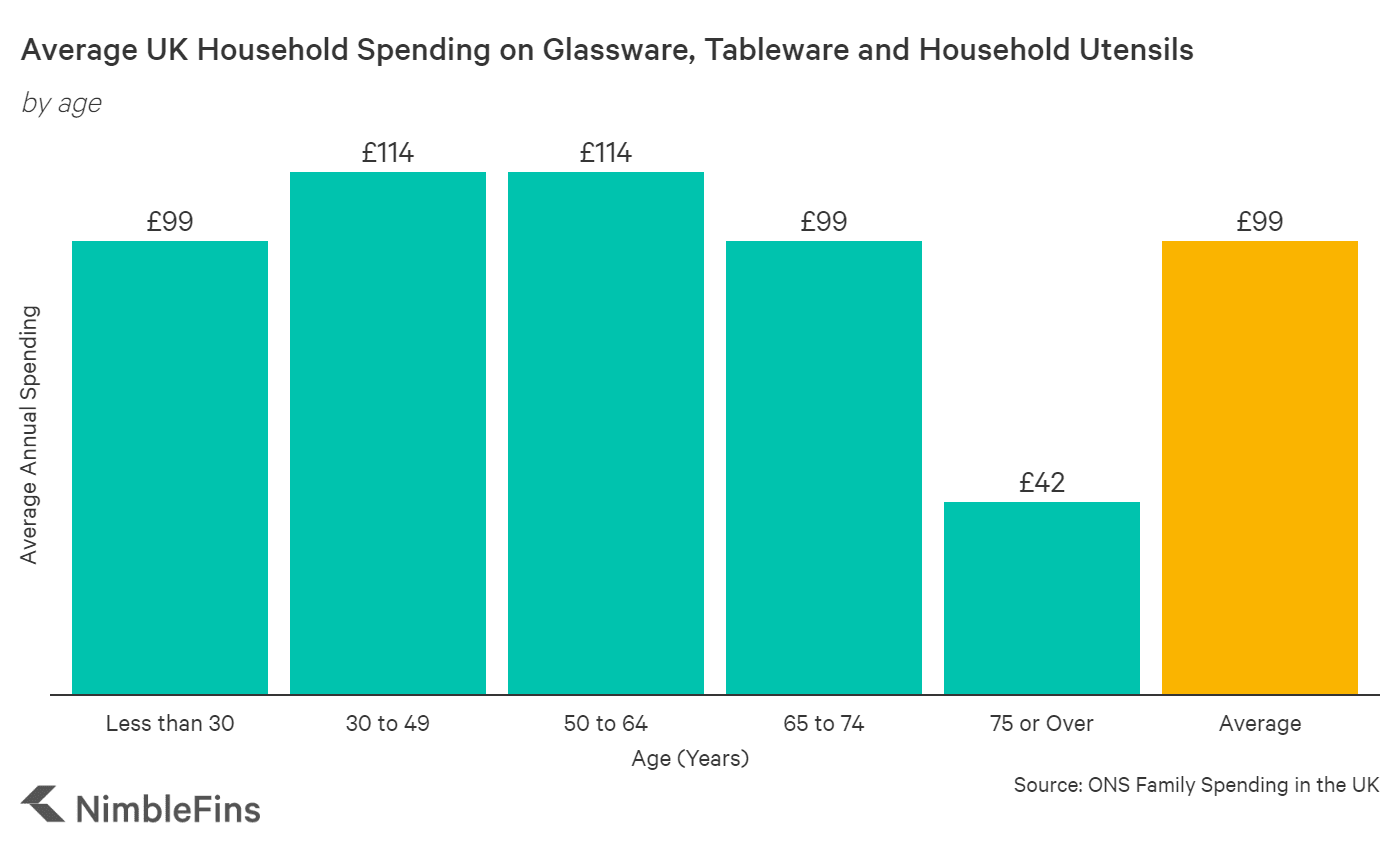 chart showing household spending on glassware, tableware and utensils by age