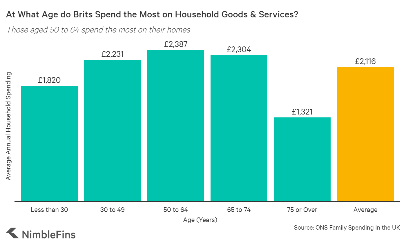 chart showing household spending by age