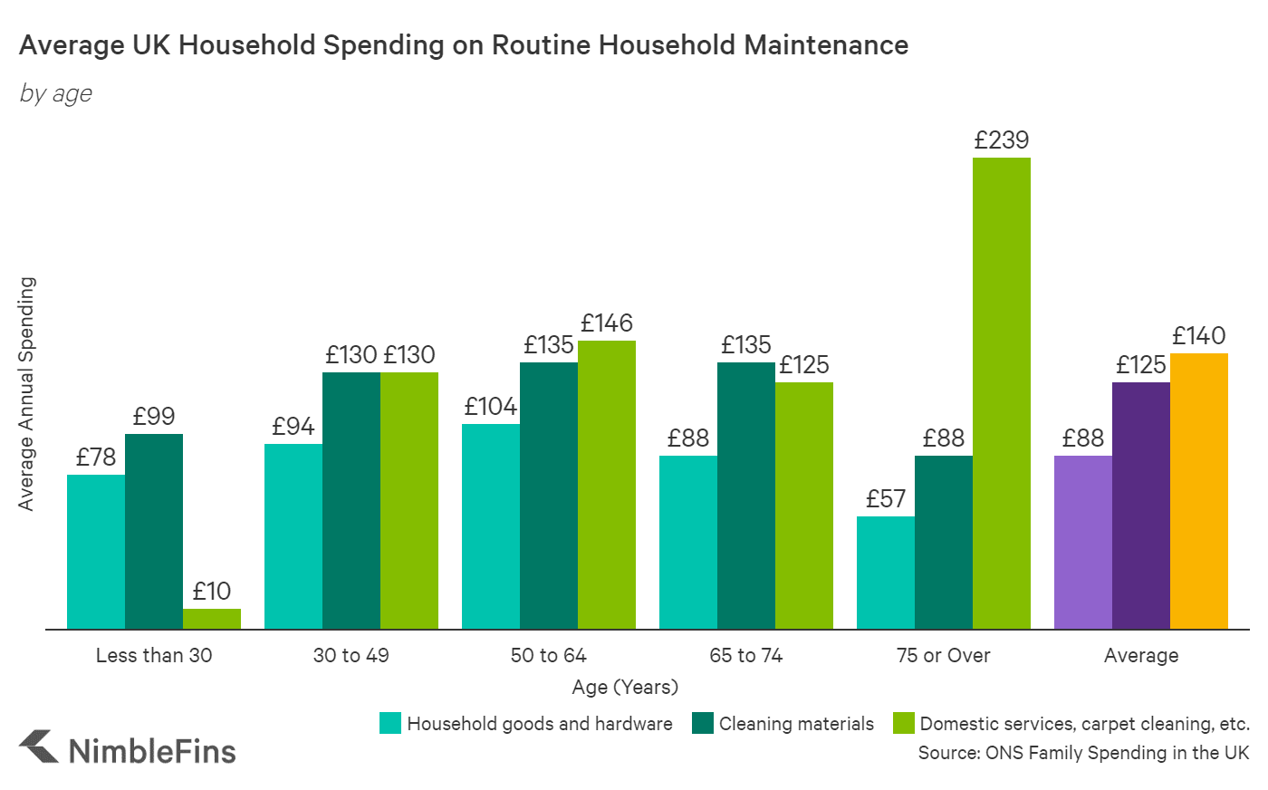 chart showing household spending on maintenance by age