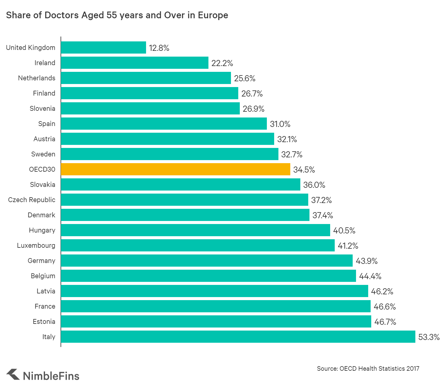 chart comparing the number of doctors per person across Europe
