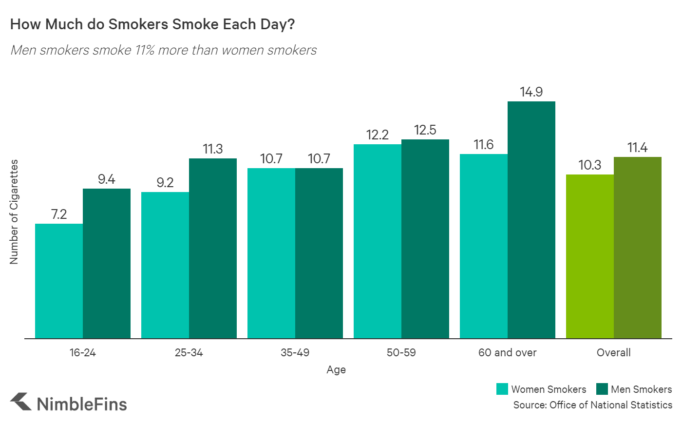 Chart showing how much people smoke in the UK