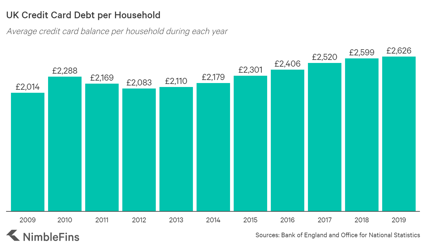 A graph showing the growth of credit card debt per household in the UK from 2009 until 2019