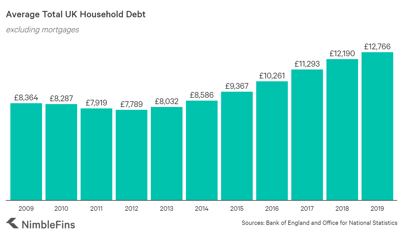 Graph showing the rise in unsecured UK household debt 2009- 2019