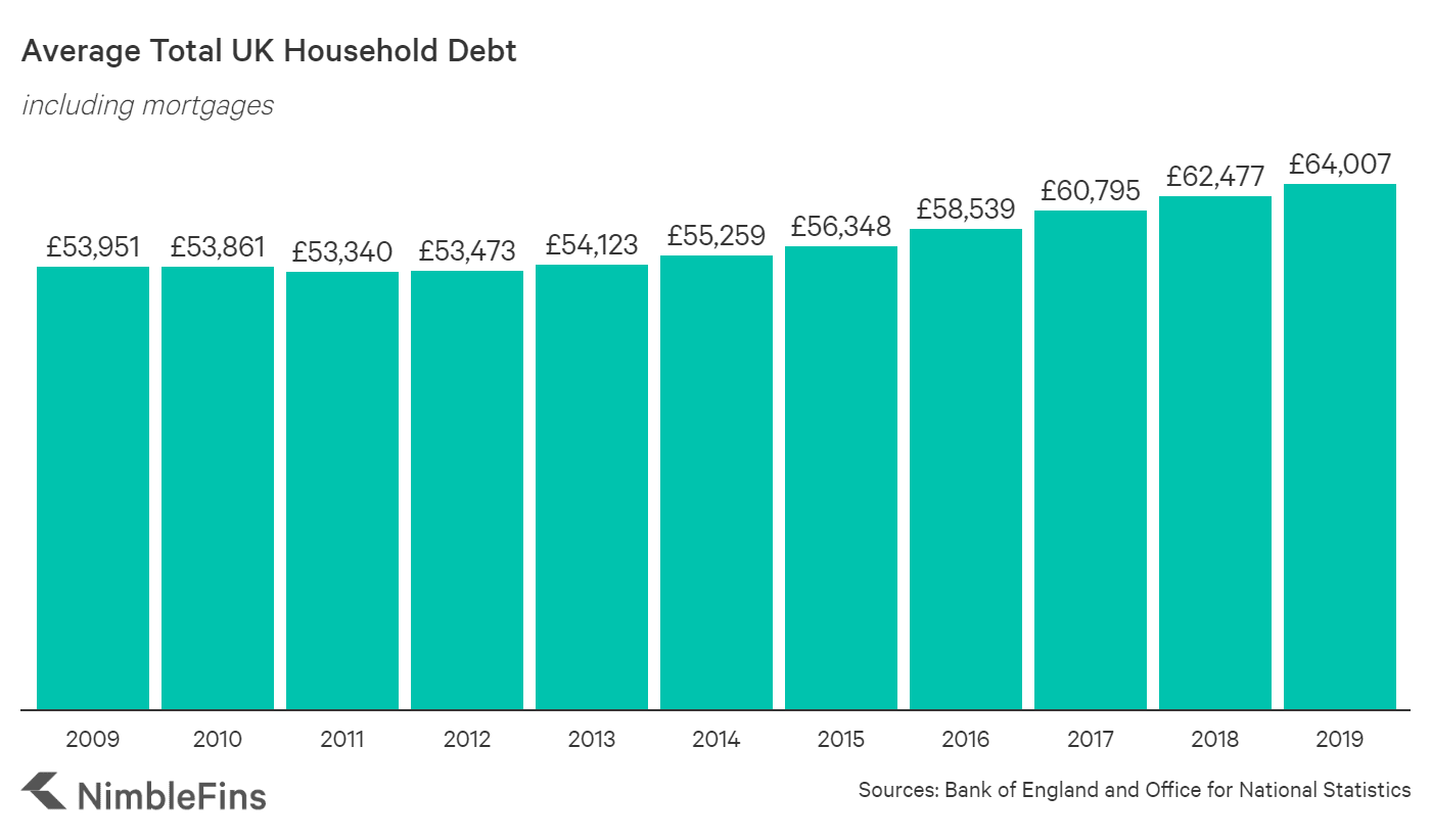 Graph showing the rise in UK household debt 2009- 2019