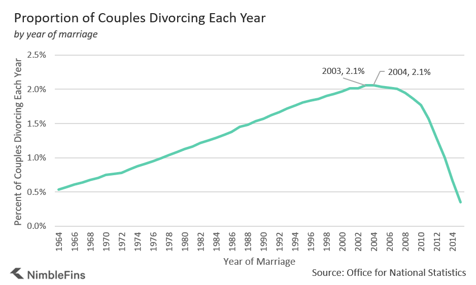 Chart showing average annual divorce rates by year of marriage