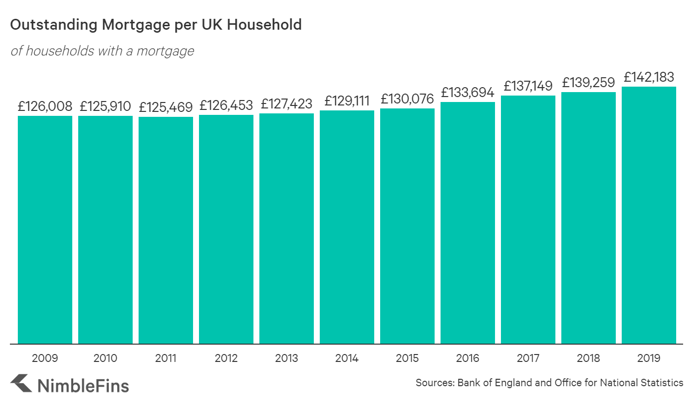 A graph showing the growth of home loans in the UK from 2009 until 2019