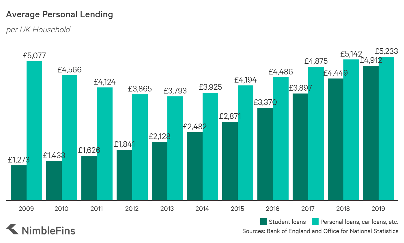 A graph showing the growth in personal loans per UK household from 2006 until 2016