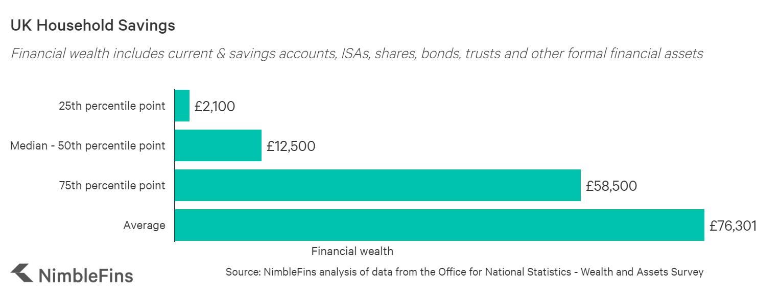 Chart showing average household savings UK