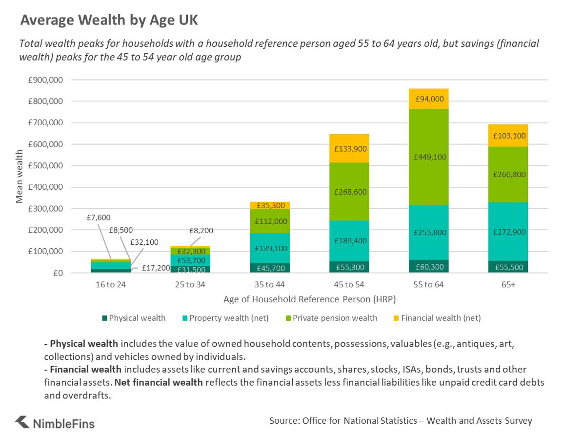 Chart showing average household savings per month UK