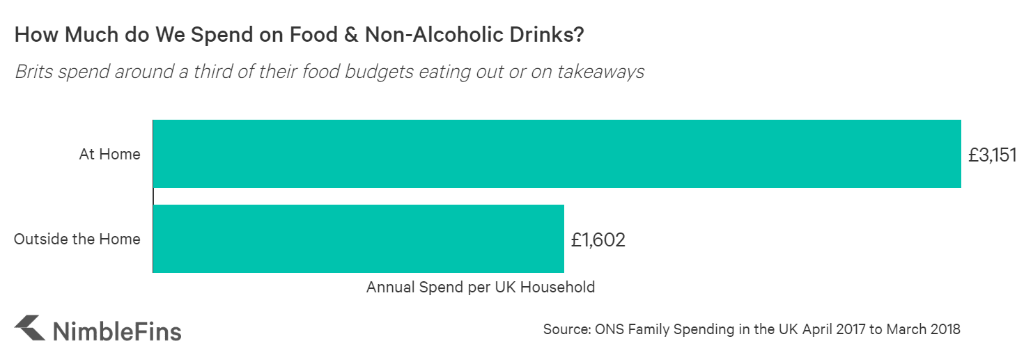 Chart showing Average Annual UK Spending on food, at home vs. outside the home, including takeaways