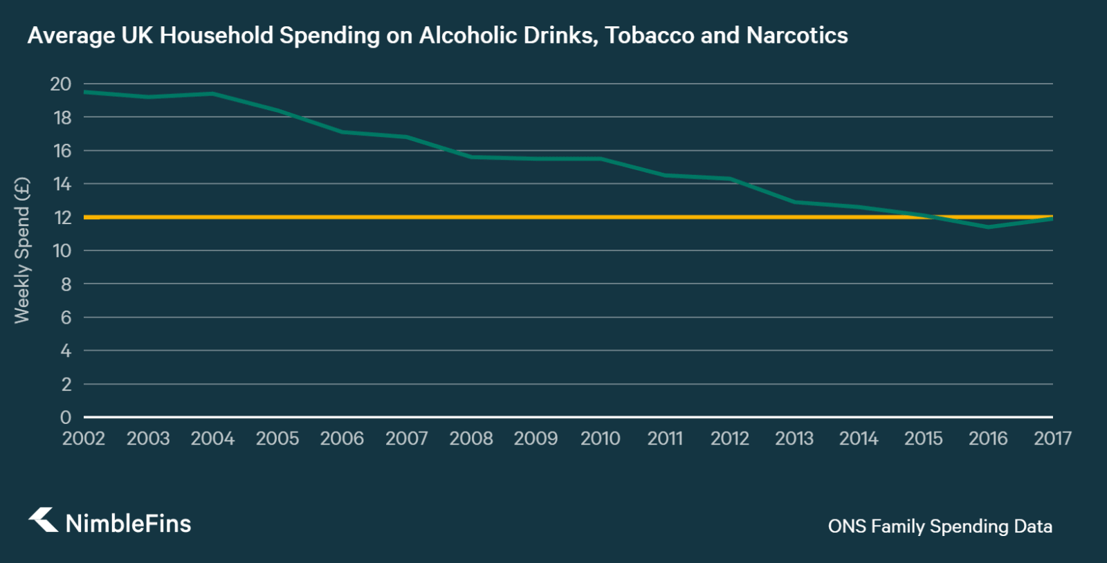 Graph showing the decrease in UK Household spending on alcohol and tobacco from 2002 to 2016, illustrating spending has dipped below £12 a week for the first time