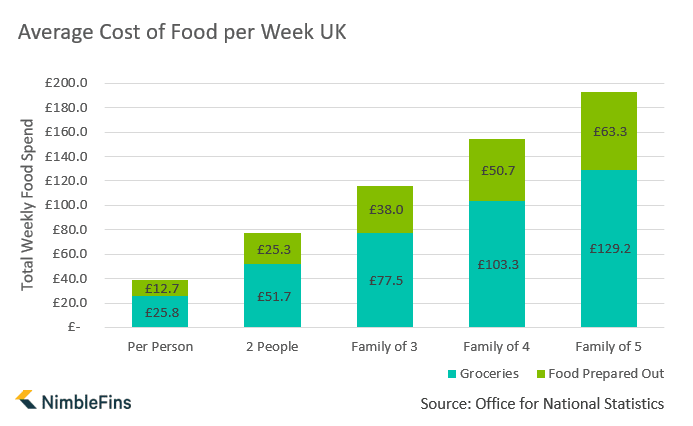 Chart showing average food spend per week UK