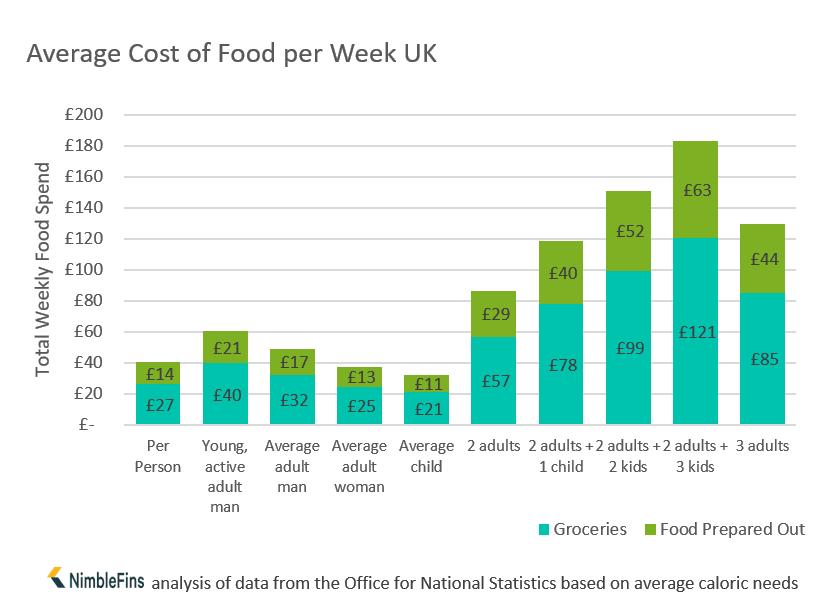 Chart showing average food spend per week UK