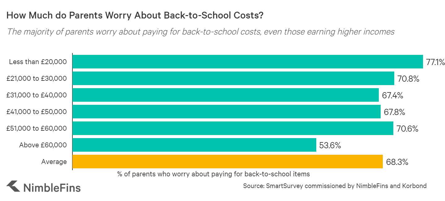 chart showing how worried parents are about paying for back to school