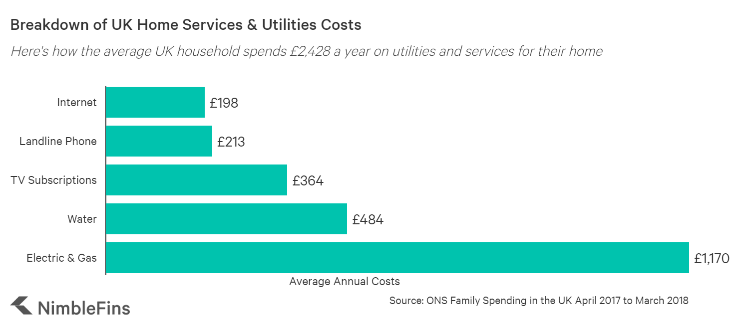 Chart showing the breakdown of average UK household utilities expenses, by gas & electric, phones, water, and internet