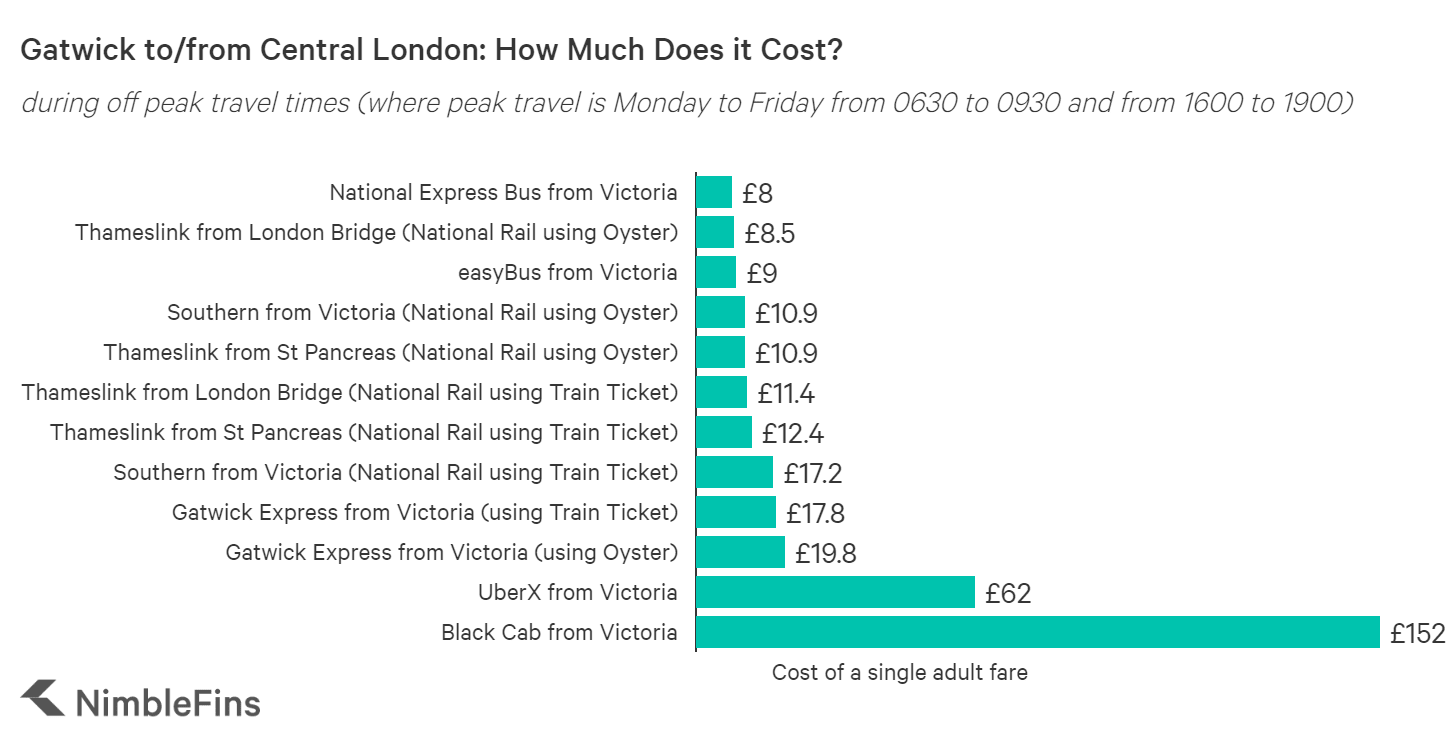 chart showing cheapest way to get from London to Gatwick Airport during off peak times including Saturday and Sunday