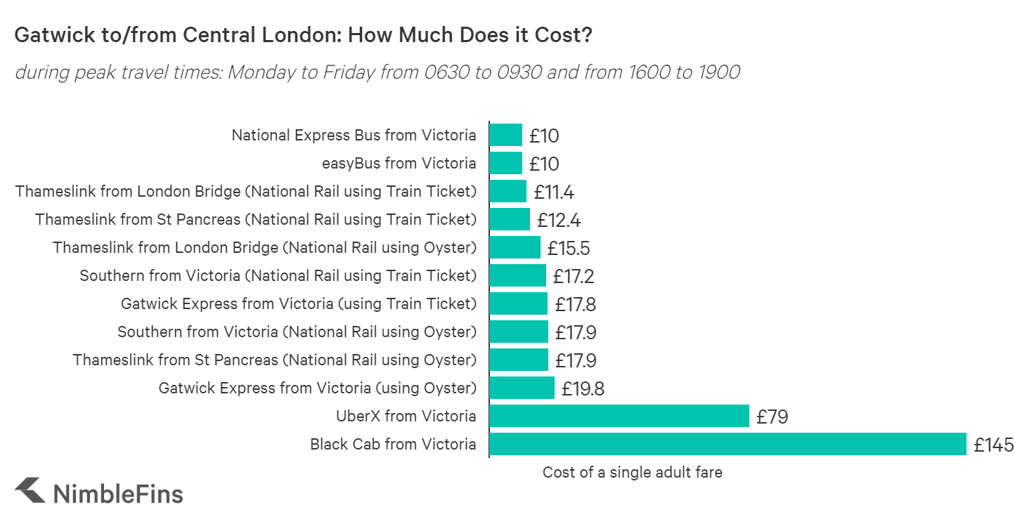 chart showing cheapest way to get from London to Gatwick Airport during peak times, rush hour