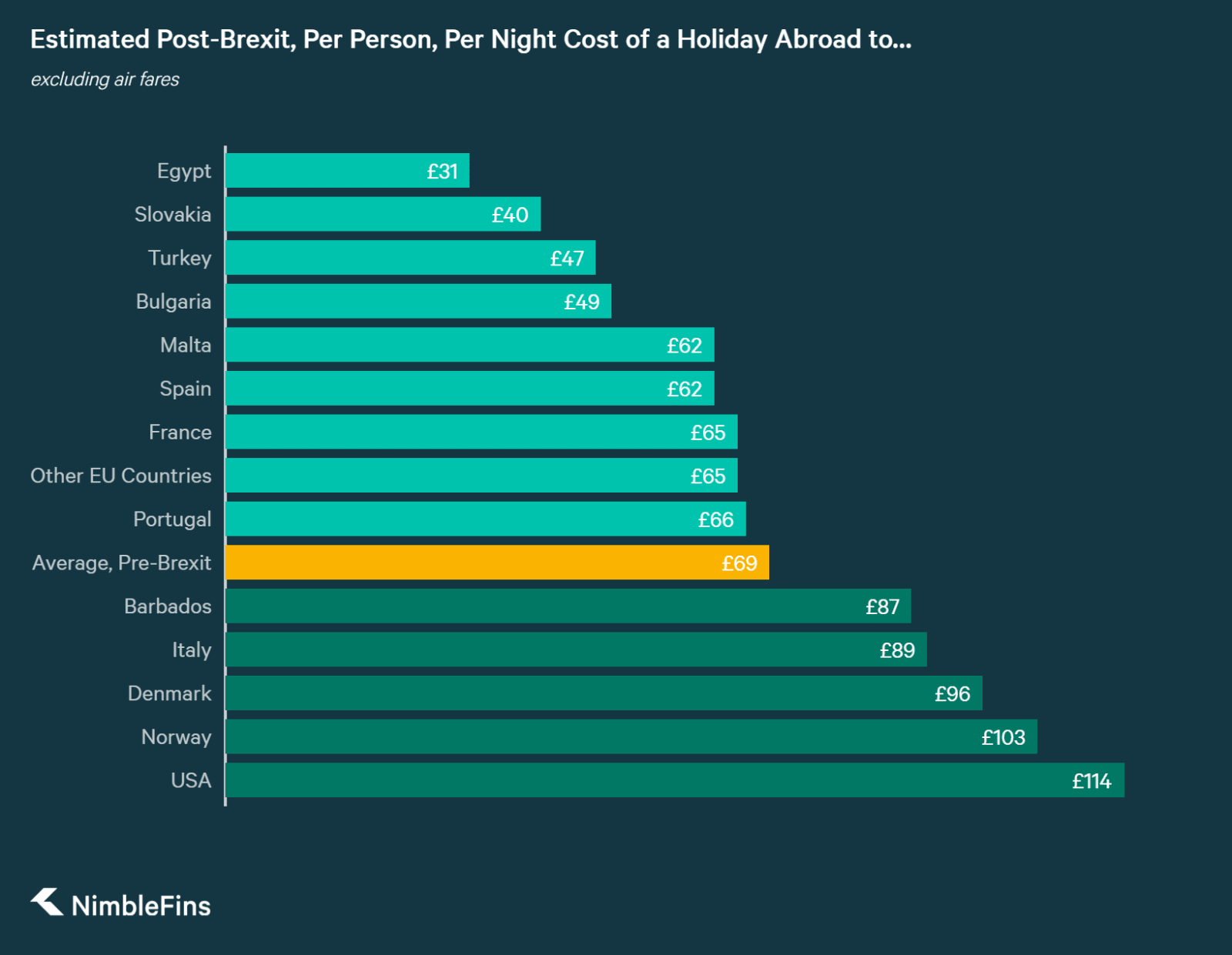 Chart showing the estimated daily costs of a holiday abroad to a number of different destinations from the UK
