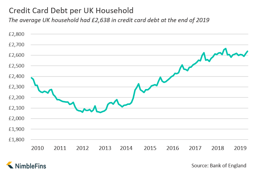 Chart showing the rise in outstanding credit card debt in the UK