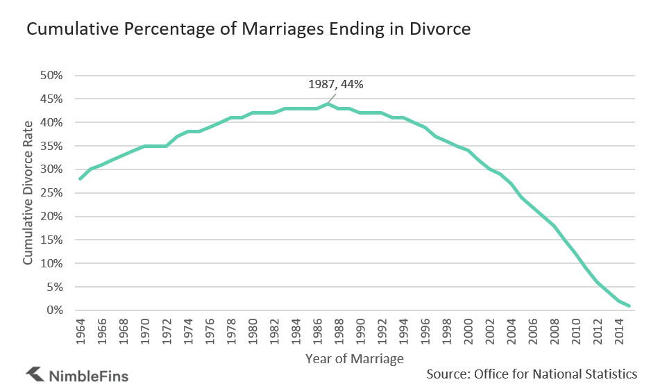 Chart showing cumulative divorce rates by year of marriage