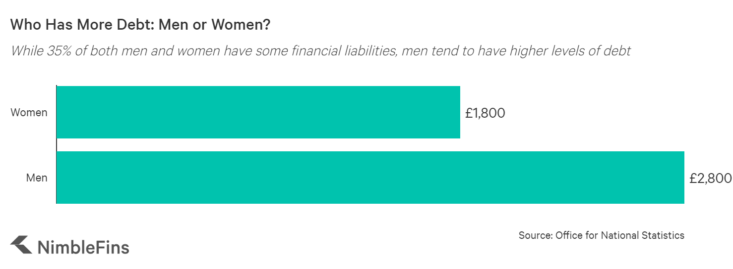 A graph showing the median financial liabilities of men vs. women
