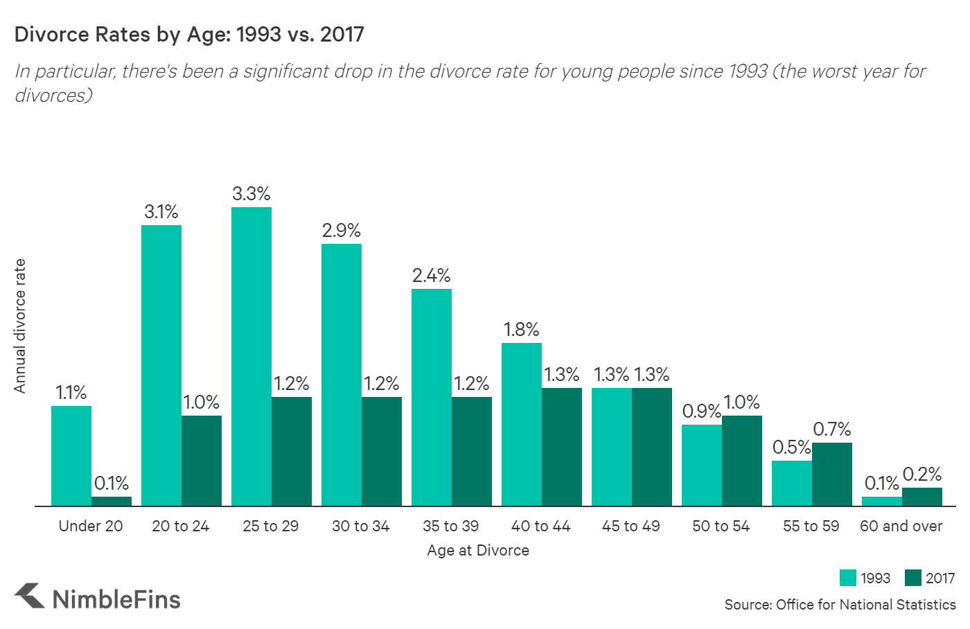 Chart showing how divorce rates by age have changed
