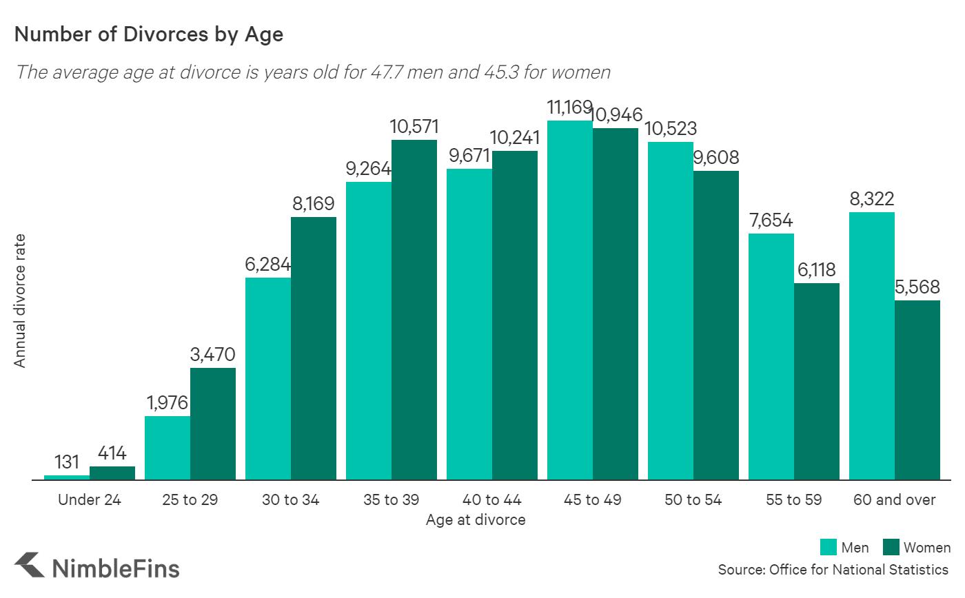 Chart showing number of UK divorces over time