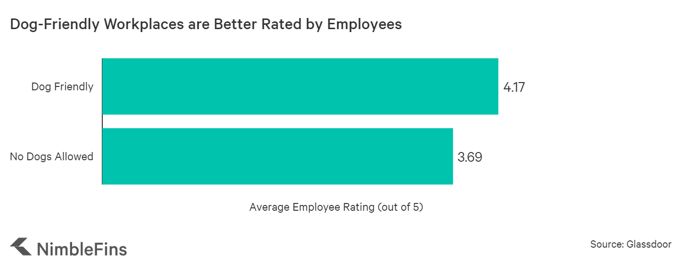 chart showing that employers allowing dogs are higher rated by employees