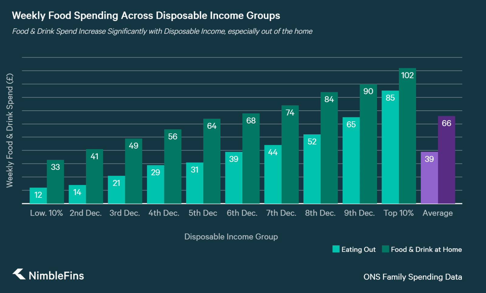 Chart showing average weekly UK food spending across disposable income decile groups, by food at home, restaurants excluding alcohol, and restaurants including alcohol