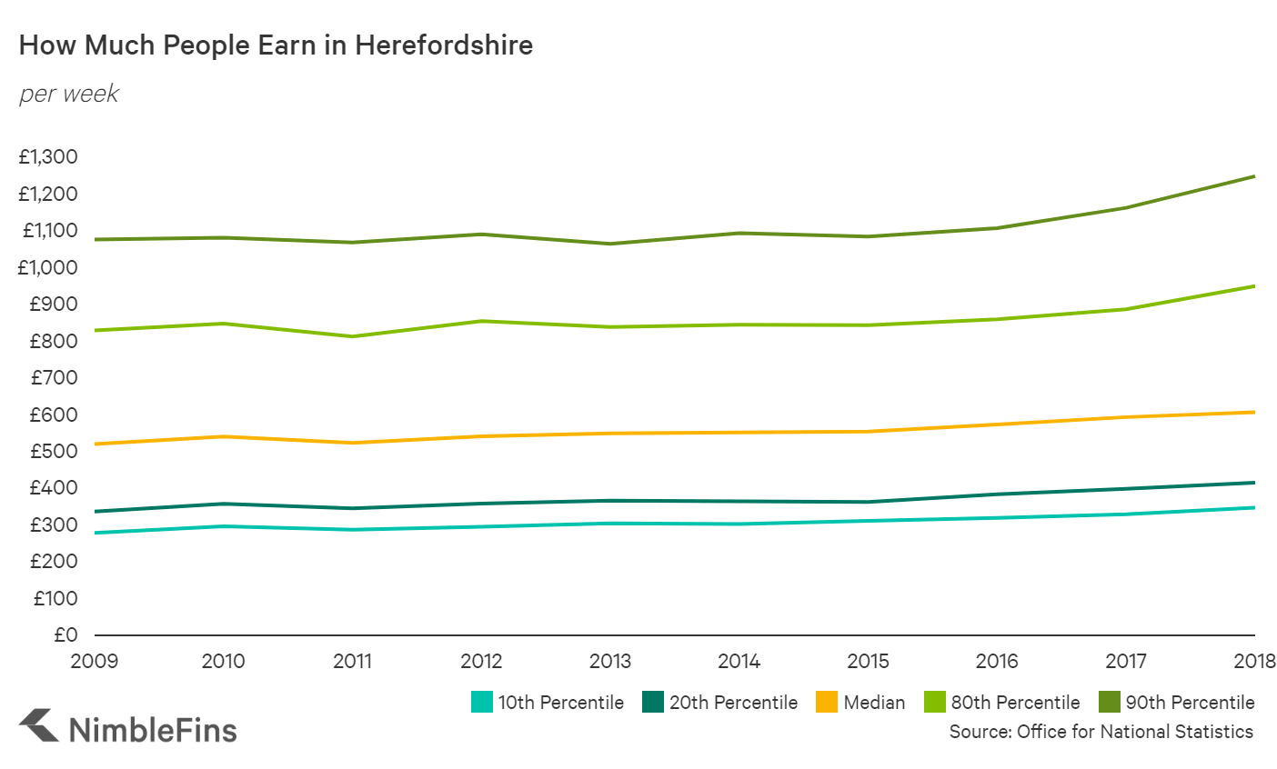 chart showing pay in herefordshire