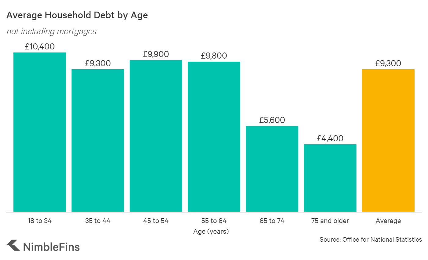 A graph showing the average debt by age in the UK