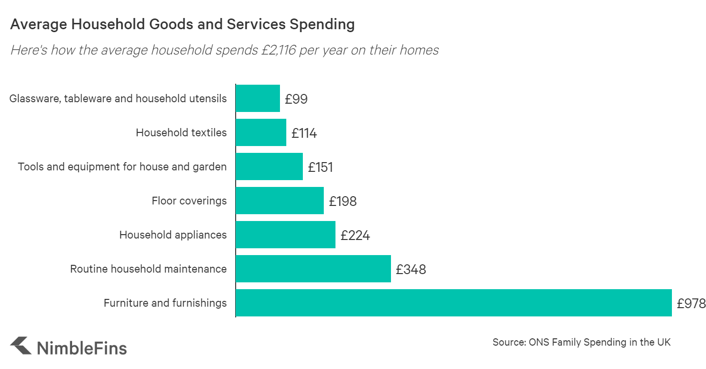 chart showing average household goods & services spending