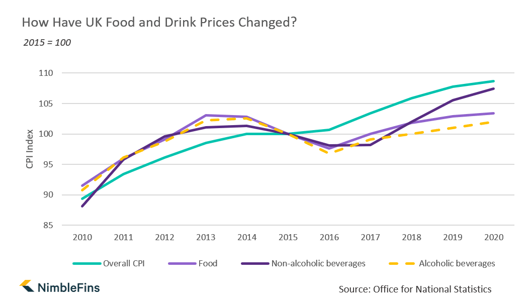 food prices uk graph