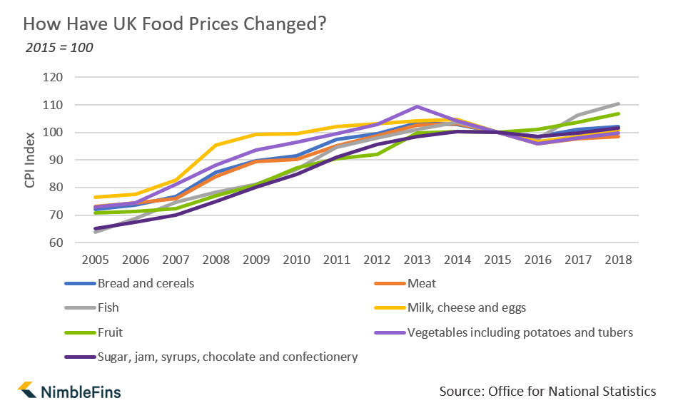 Graph showing how UK food prices of milk, bread, meat, etc. have changed 2005 to 2018
