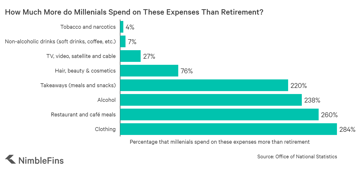 Chart showing percent millenials spend on certain categories more than saving for retirement